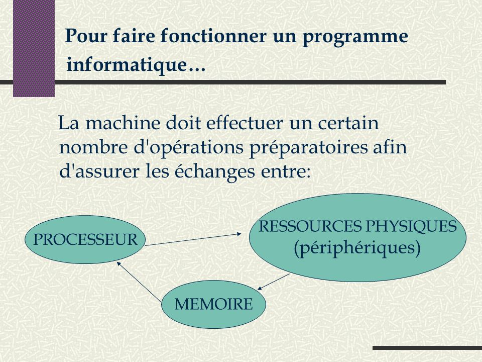 informatique… (périphériques) RESSOURCES PHYSIQUES PROCESSEUR MEMOIRE