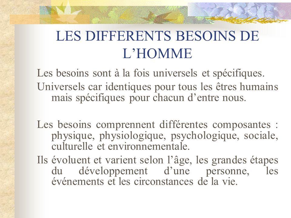LES DIFFERENTS BESOINS DE L'HOMME