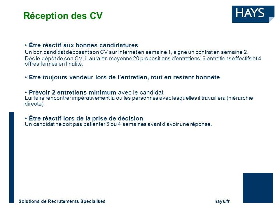 Réception des CV Être réactif aux bonnes candidatures