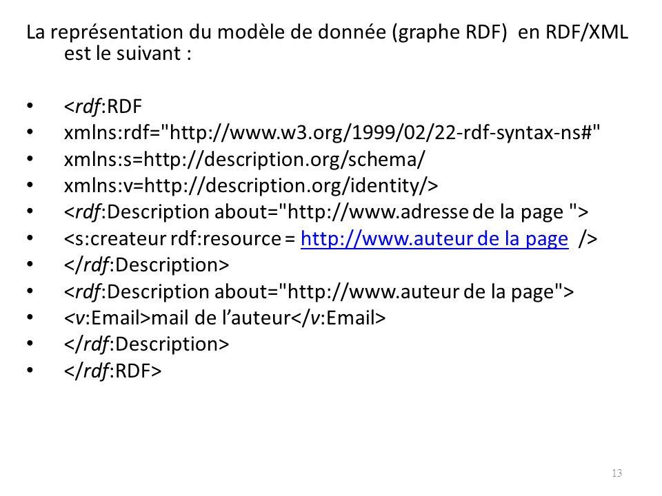 La représentation du modèle de donnée (graphe RDF) en RDF/XML est le suivant :