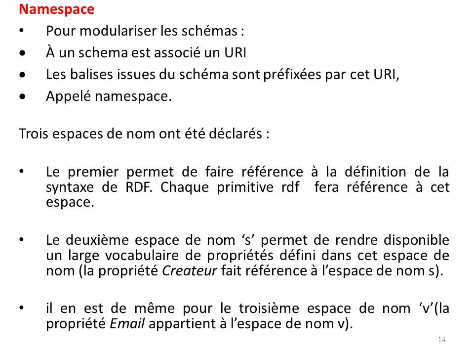 Namespace Pour modulariser les schémas : À un schema est associé un URI. Les balises issues du schéma sont préfixées par cet URI,