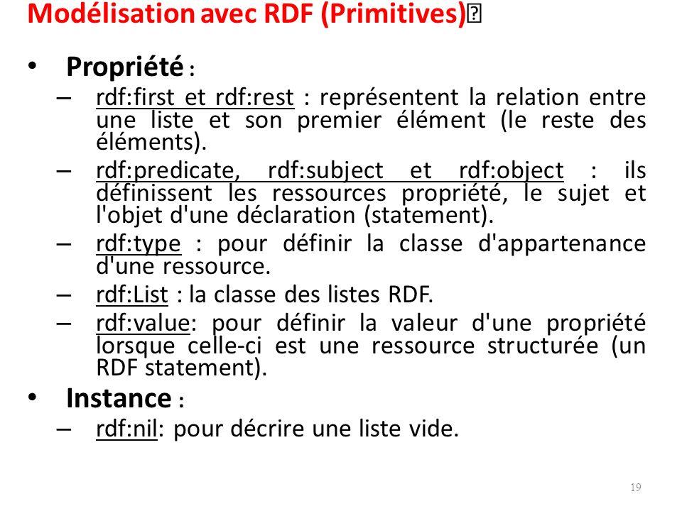 Modélisation avec RDF (Primitives) Propriété :