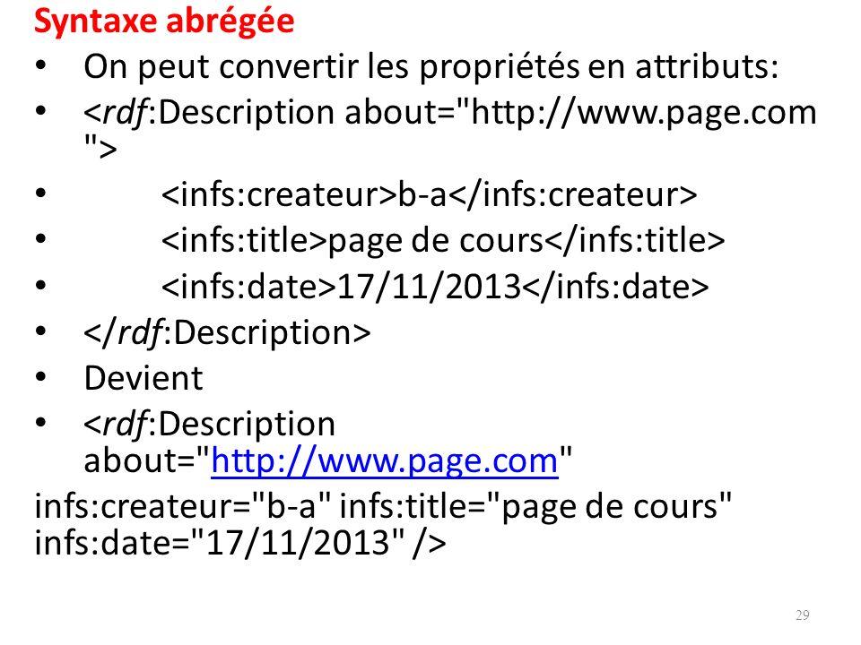 Syntaxe abrégée On peut convertir les propriétés en attributs: <rdf:Description about= http://www.page.com >