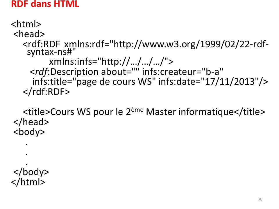 RDF dans HTML <html> <head> <rdf:RDF xmlns:rdf= http://www.w3.org/1999/02/22-rdf-syntax-ns# xmlns:infs= http://…/…/…/ > <rdf:Description about= infs:createur= b-a infs:title= page de cours WS infs:date= 17/11/2013 /> </rdf:RDF> <title>Cours WS pour le 2ème Master informatique</title> </head> <body> .