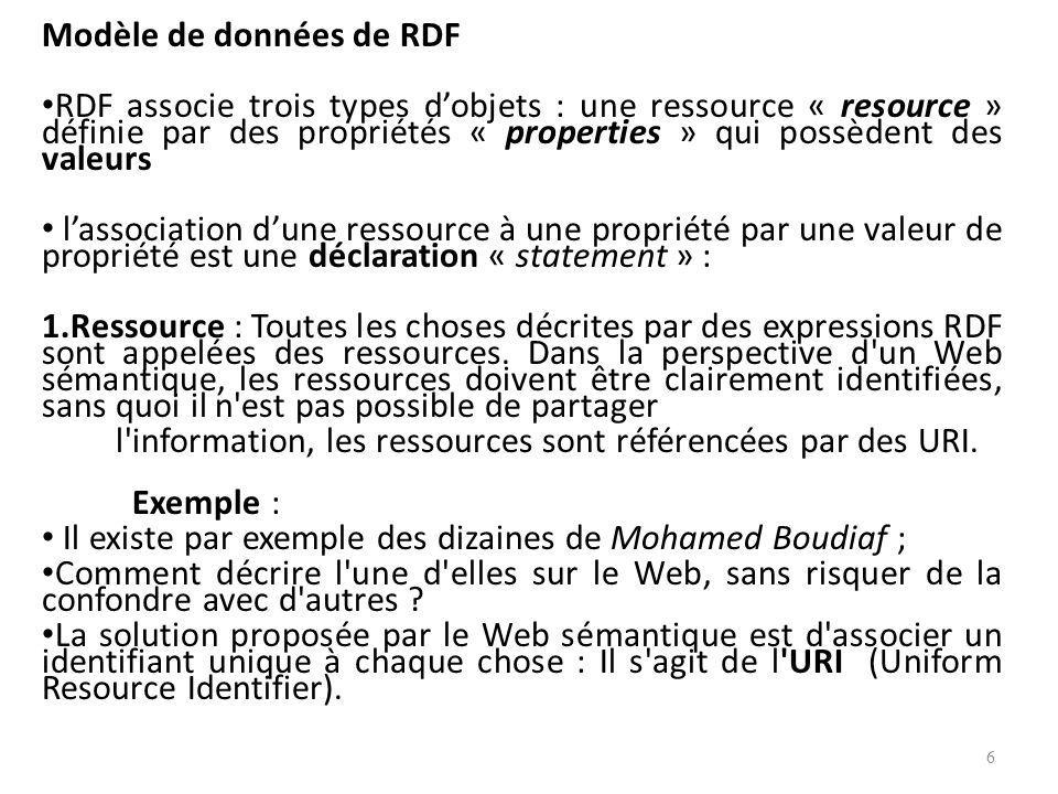 Modèle de données de RDF