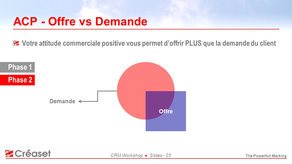 ACP - Offre vs Demande Phase 1 Phase 2