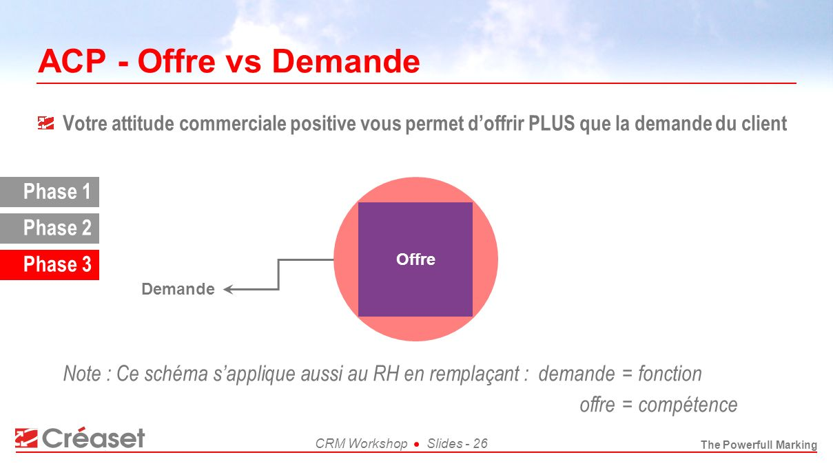 ACP - Offre vs Demande Phase 1 Phase 2 Phase 3