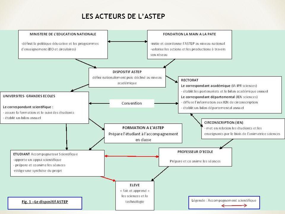 LES ACTEURS DE L'ASTEP