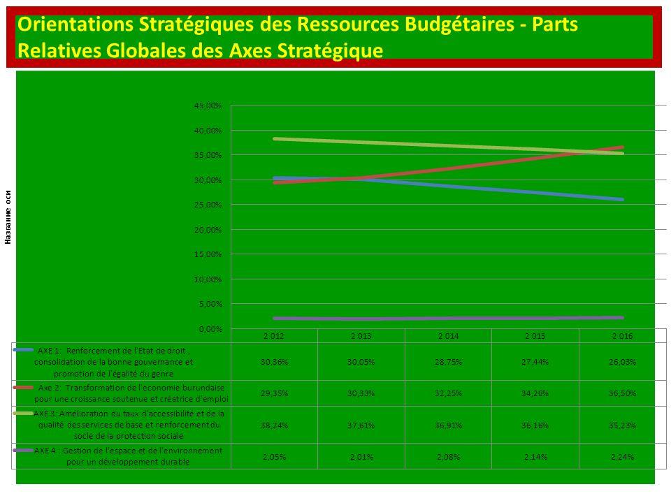 Orientations Stratégiques des Ressources Budgétaires - Parts Relatives Globales des Axes Stratégique