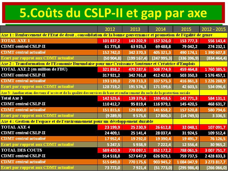 5.Coûts du CSLP-II et gap par axe