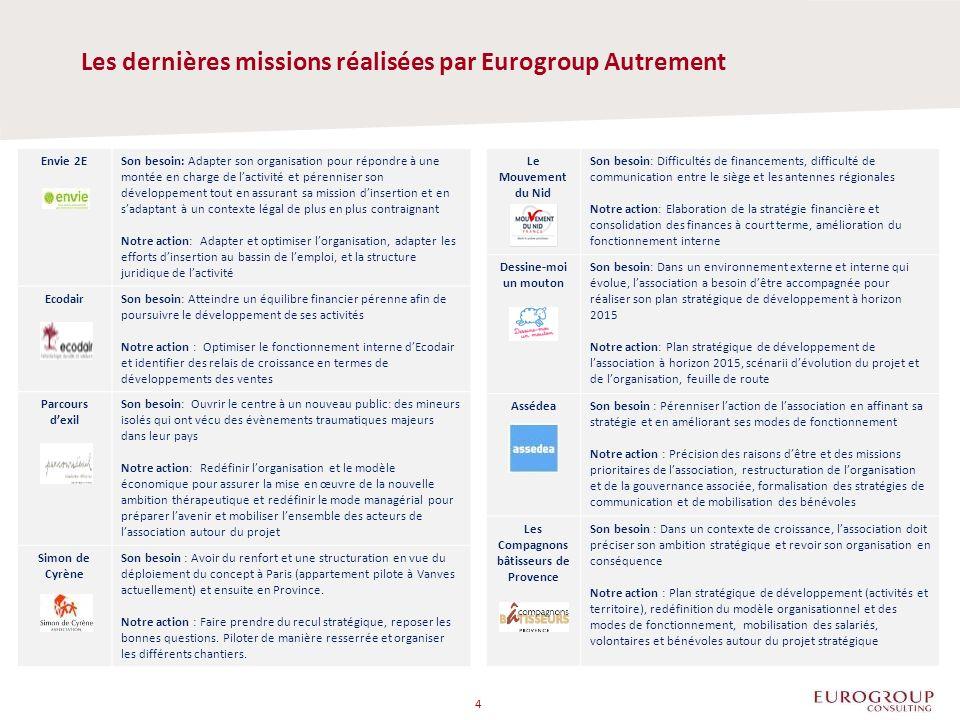 Les dernières missions réalisées par Eurogroup Autrement