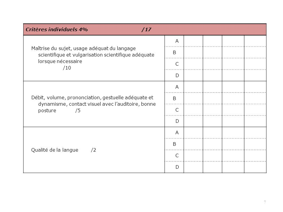 Critères individuels 4% /17