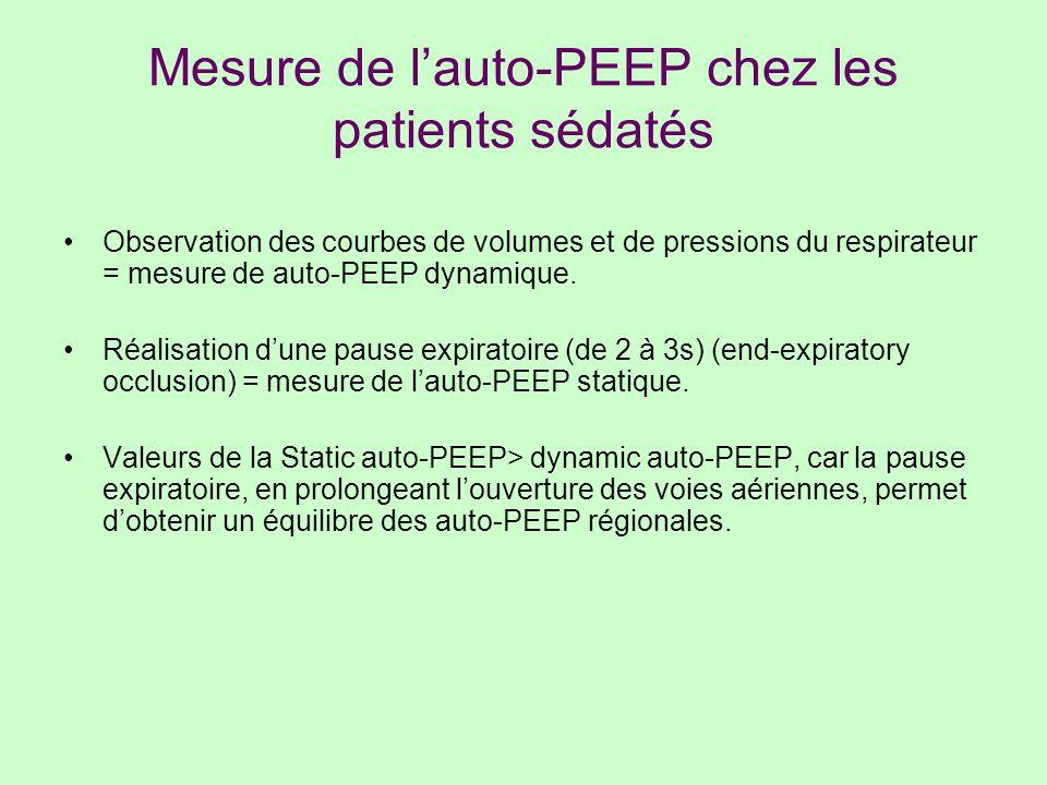 Mesure de l'auto-PEEP chez les patients sédatés