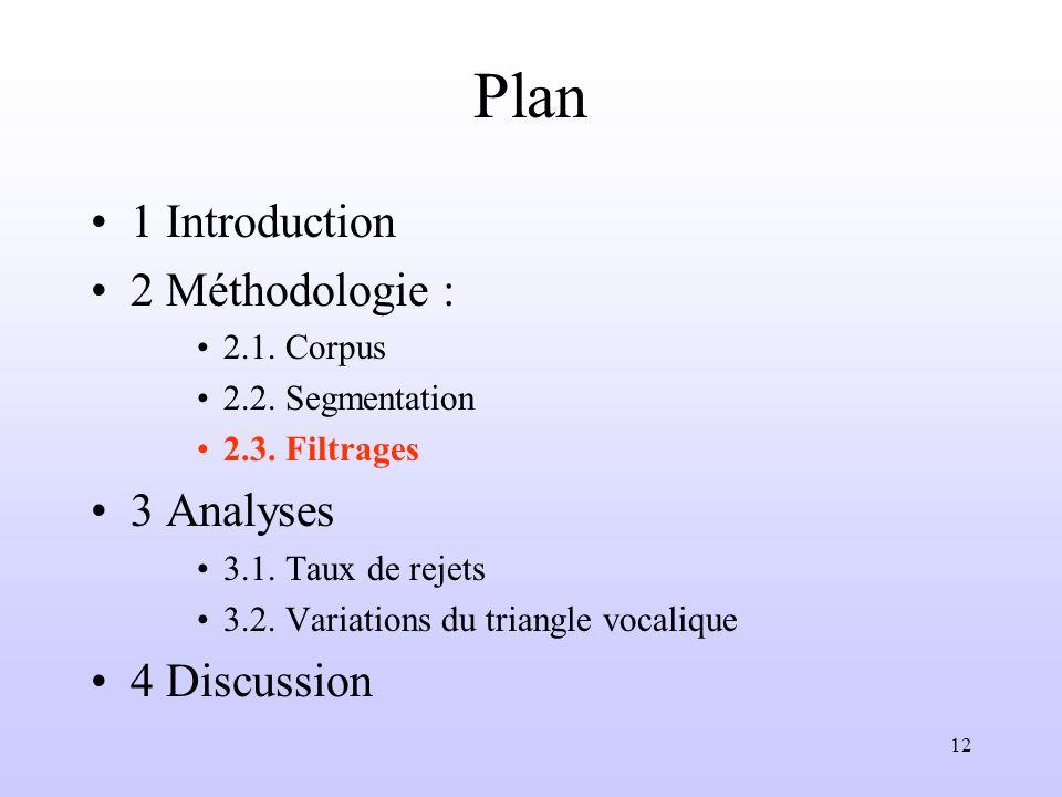 Plan 1 Introduction 2 Méthodologie : 3 Analyses 4 Discussion