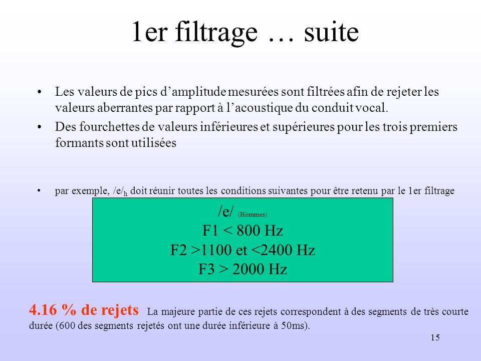 1er filtrage … suite /e/ (Hommes) F1 < 800 Hz