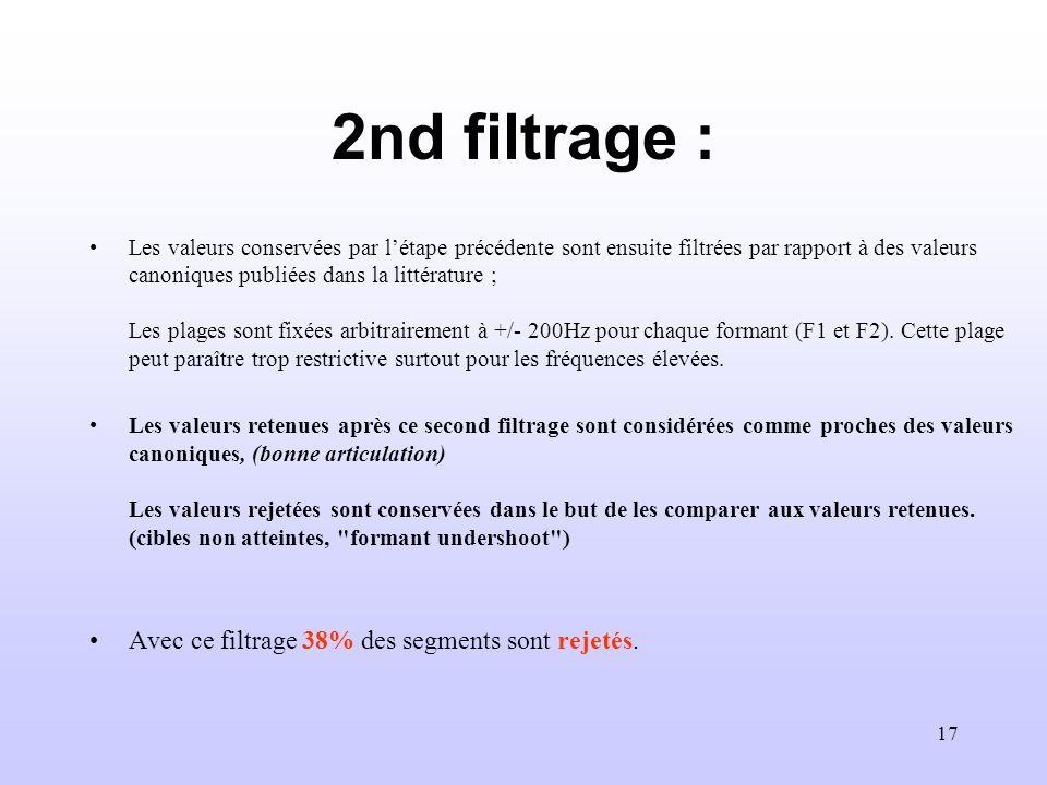 2nd filtrage : Avec ce filtrage 38% des segments sont rejetés.