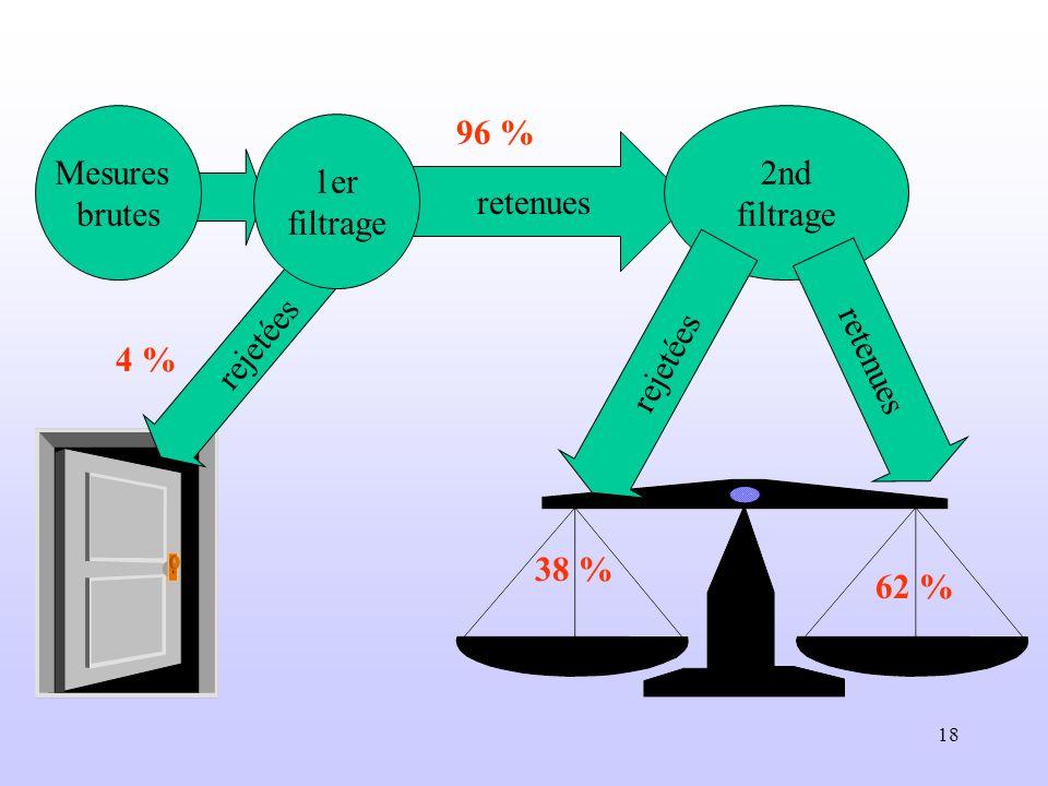 Mesures brutes 96 % 2nd filtrage 1er filtrage retenues rejetées rejetées retenues 4 % 38 % 62 %