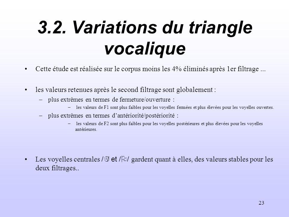 3.2. Variations du triangle vocalique