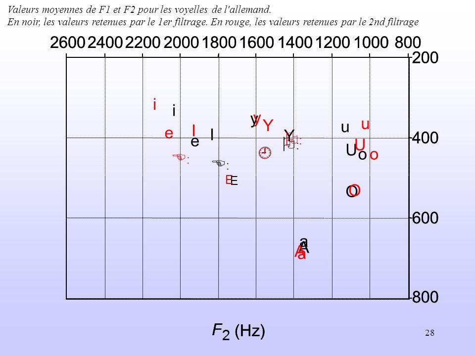 Valeurs moyennes de F1 et F2 pour les voyelles de l allemand.