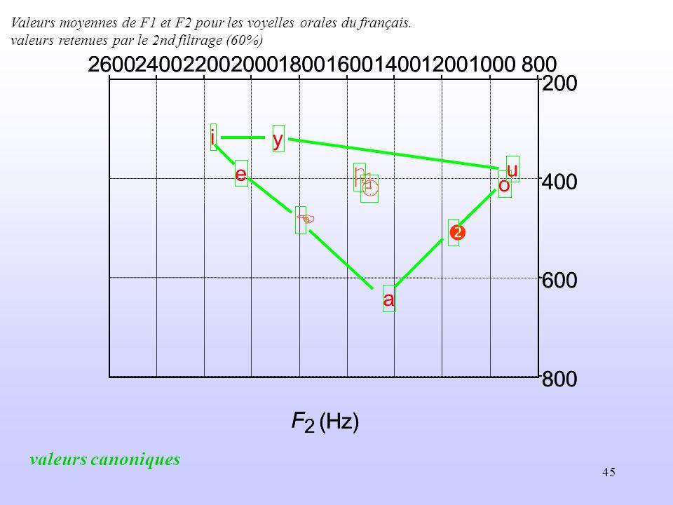 Valeurs moyennes de F1 et F2 pour les voyelles orales du français.