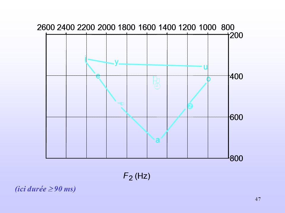 800 1000. 1200. 1400. 1600. 1800. 2000. 2200. 2400. 2600. 200. 400. 600. F. 2. (Hz) 