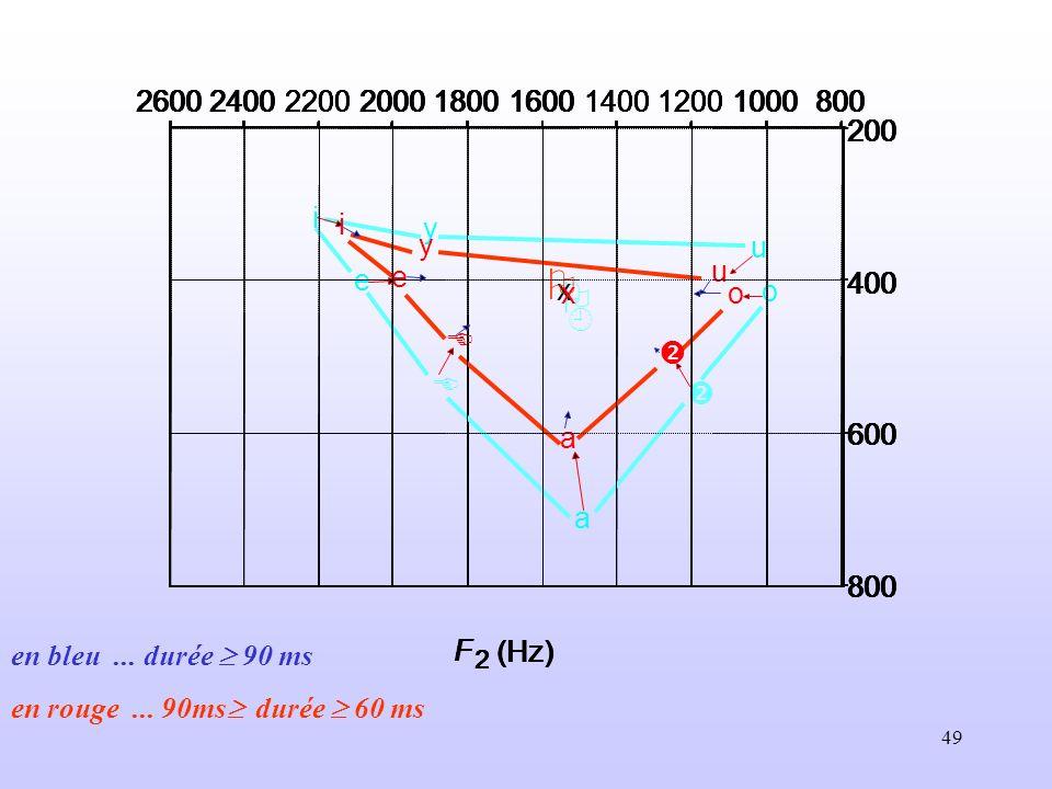 x 800. 1000. 1200. 1400. 1600. 1800. 2000. 2200. 2400. 2600. 200. 400. 600. F. 2. (Hz)