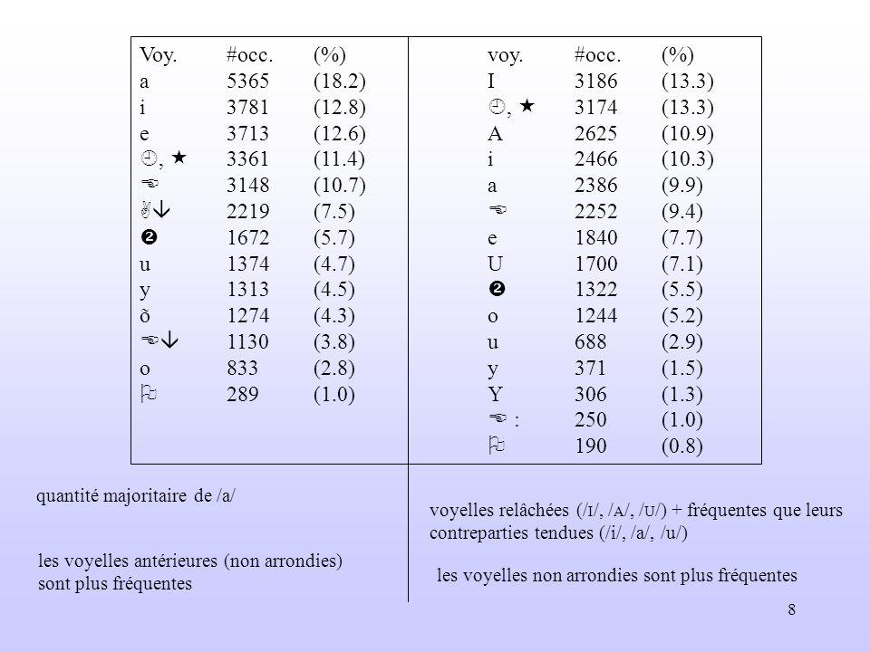 Voy. #occ. (%) voy. #occ. (%) a 5365 (18.2) I 3186 (13.3)