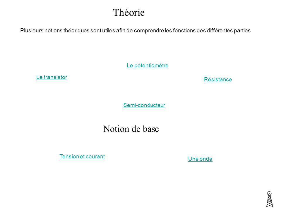 Théorie Plusieurs notions théoriques sont utiles afin de comprendre les fonctions des différentes parties.
