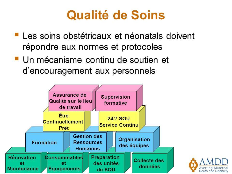 Qualité de Soins Les soins obstétricaux et néonatals doivent répondre aux normes et protocoles.