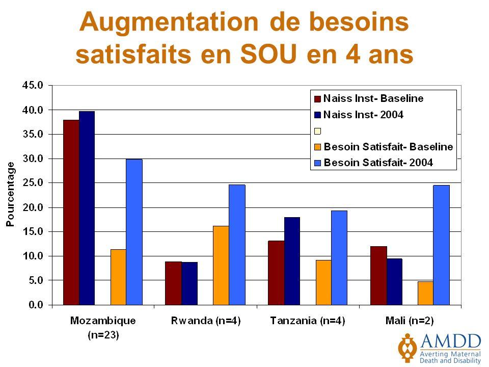 Augmentation de besoins satisfaits en SOU en 4 ans