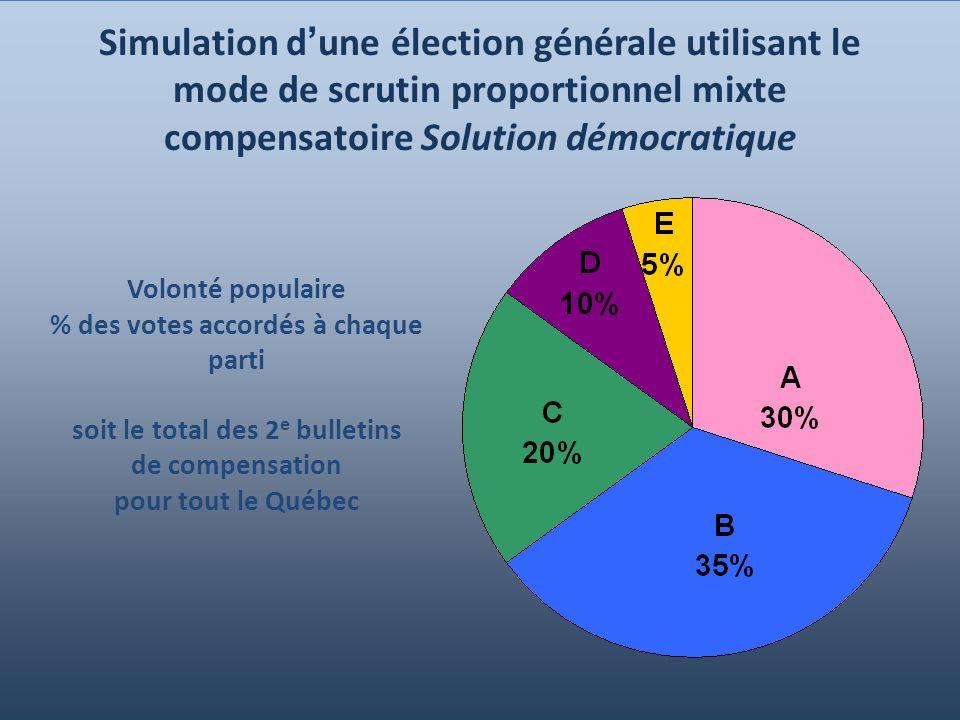 Simulation d'une élection générale utilisant le mode de scrutin proportionnel mixte compensatoire Solution démocratique