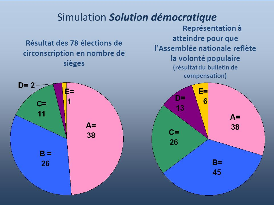 Simulation Solution démocratique