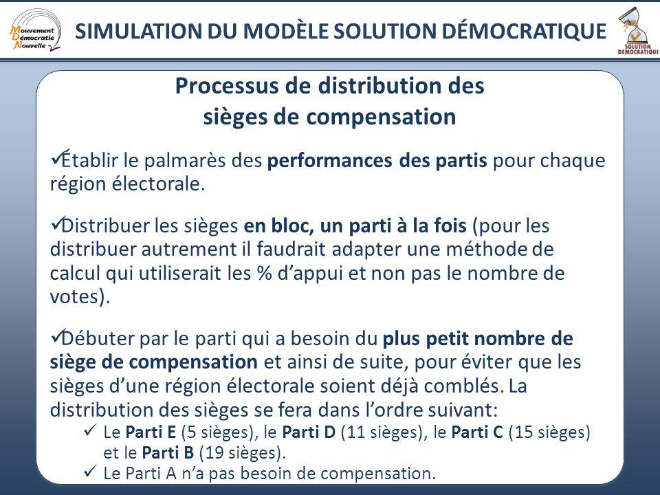 Processus de distribution des sièges de compensation