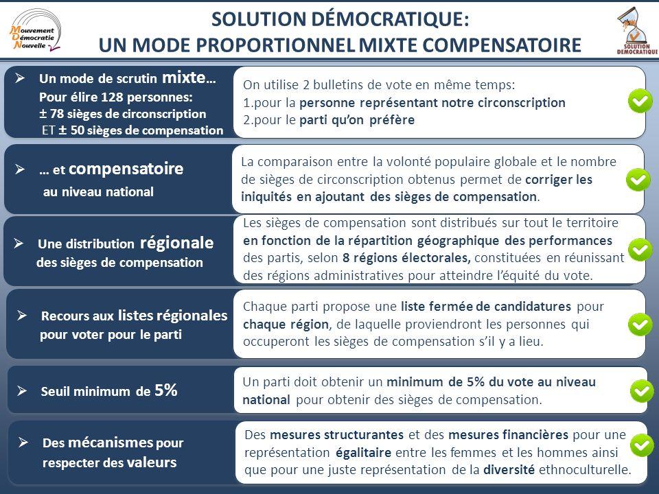 SOLUTION DÉMOCRATIQUE: UN MODE PROPORTIONNEL MIXTE COMPENSATOIRE