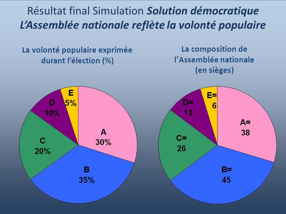 Résultat final Simulation Solution démocratique L'Assemblée nationale reflète la volonté populaire