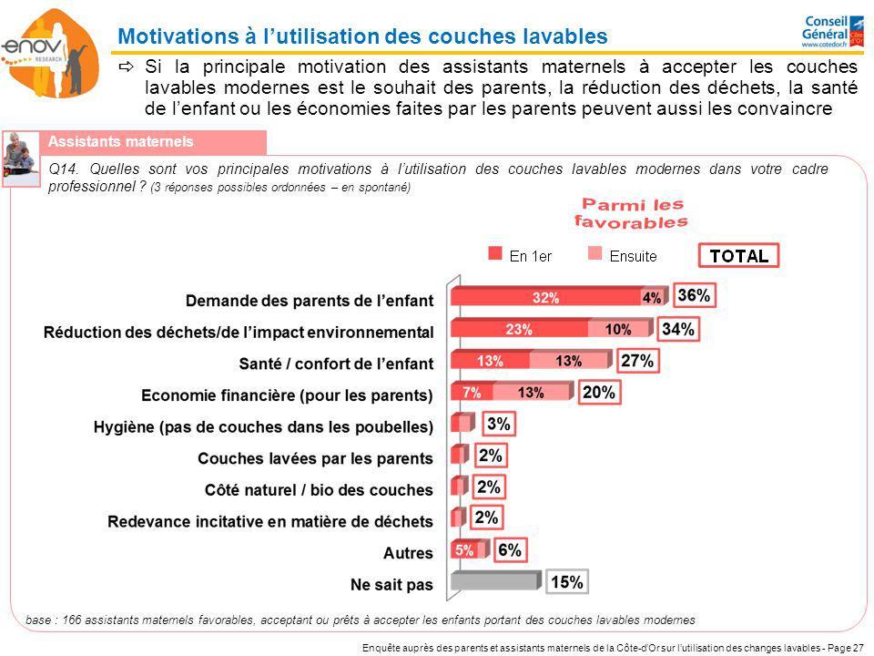 Motivations à l'utilisation des couches lavables