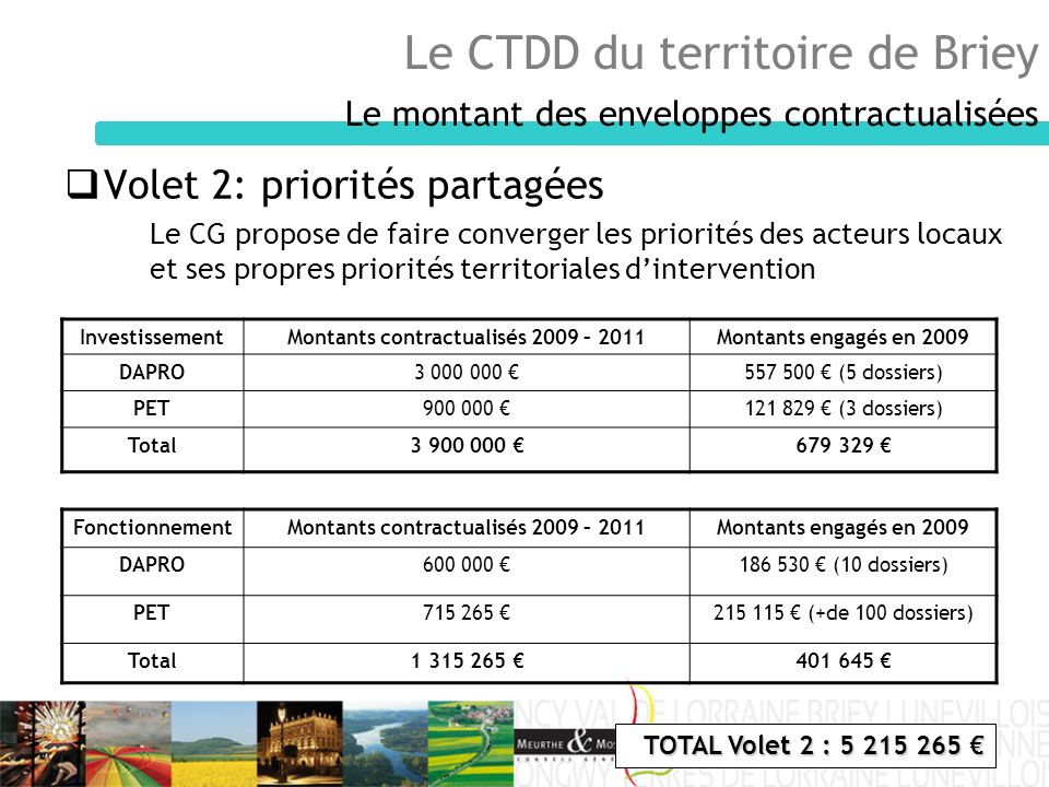 Le CTDD du territoire de Briey Le montant des enveloppes contractualisées