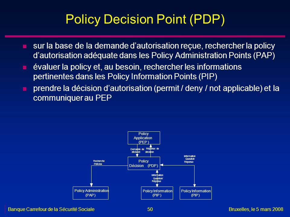 Policy Decision Point (PDP)