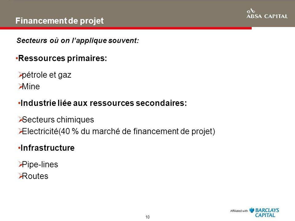 Ressources primaires: pétrole et gaz Mine