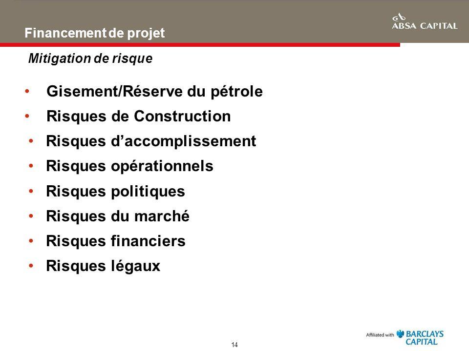 Gisement/Réserve du pétrole Risques de Construction