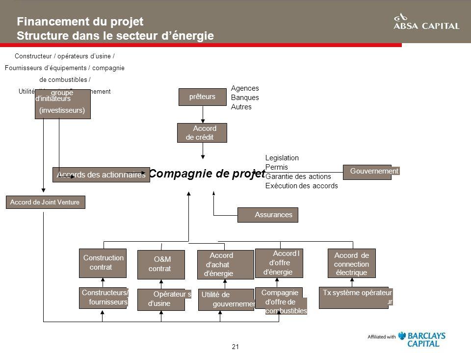 Structure dans le secteur d'énergie