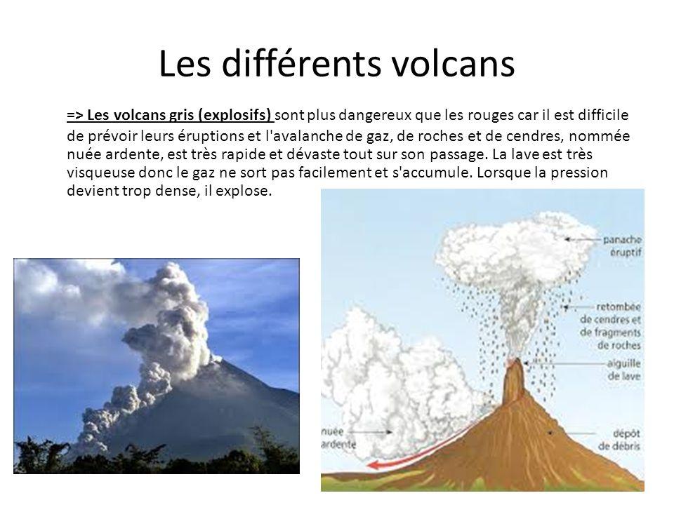 Les différents volcans