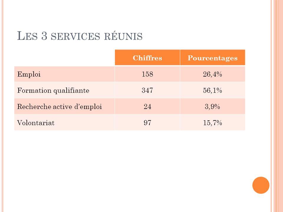 Les 3 services réunis Chiffres Pourcentages Emploi 158 26,4%