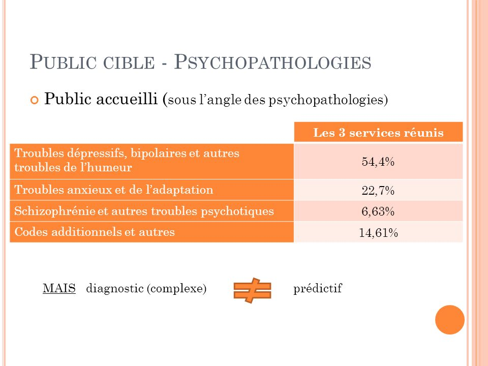 Public cible - Psychopathologies