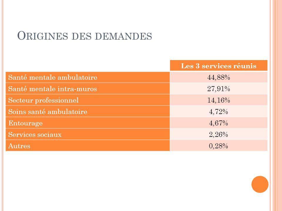 Origines des demandes Les 3 services réunis 44,88%