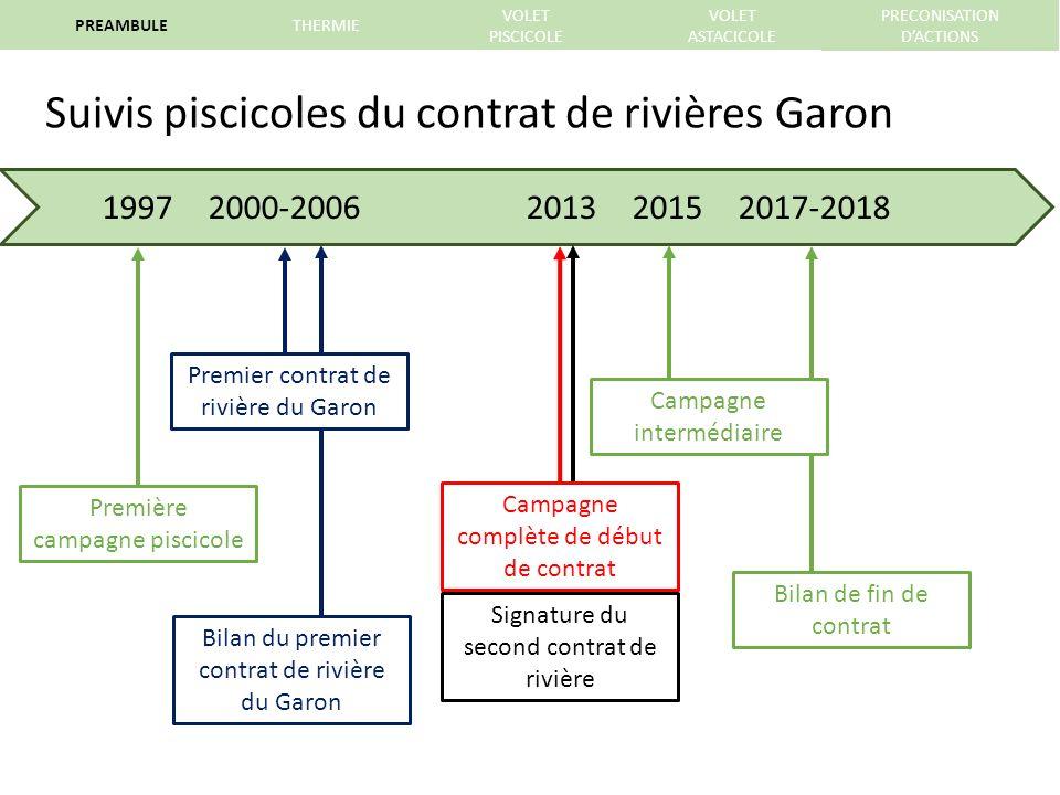 Suivis piscicoles du contrat de rivières Garon