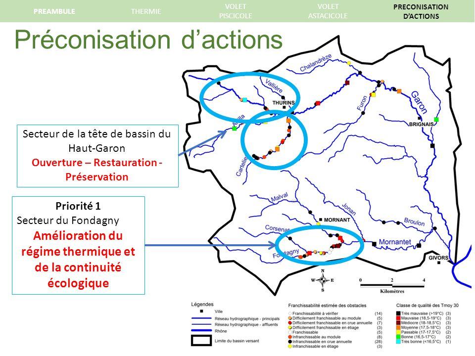 Préconisation d'actions