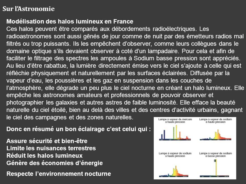 Sur l'Astronomie Modélisation des halos lumineux en France