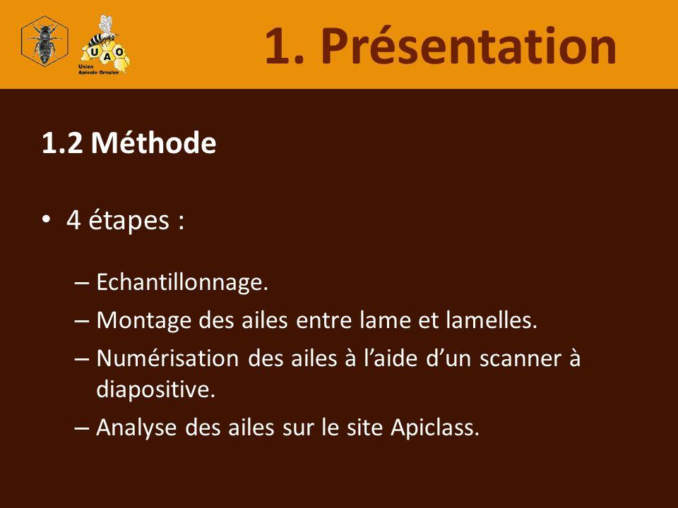 1. Présentation 1.2 Méthode 4 étapes : Echantillonnage.