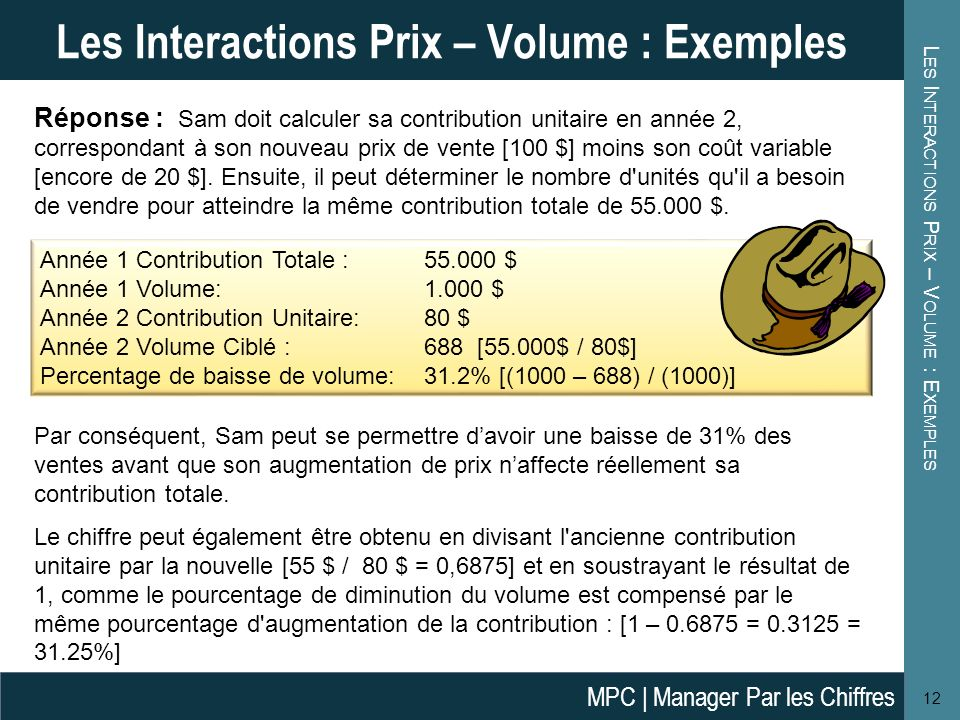 Les Interactions Prix – Volume : Exemples